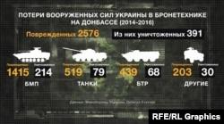 Дані про пошкодження української бронетехніки у 2014–2016 роках (джерела – Міноборони, Deffence Express)