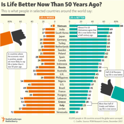 Infographic - Better life?