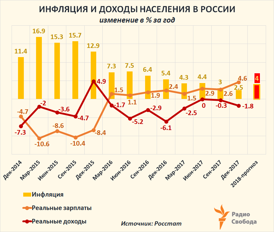 Russia-Factograph-Real Wages-Real Incomes-vs Inflation-2015-2017