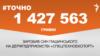 """<a href=""""https://docs.rferl.org/uk-UA/2018/09/20/3df9d642-7d87-4e03-8ac0-3d42335643f1.pdf"""" target=""""_blank"""">ДЖЕРЕЛО ІНФОРМАЦІЇ</a><br /> Сторінка проекту Радіо Свобода&nbsp;<a href=""""https://www.radiosvoboda.org/z/17505"""" target=""""_blank""""><u><font color=""""#0066cc"""">#Точно</font></u></a>"""