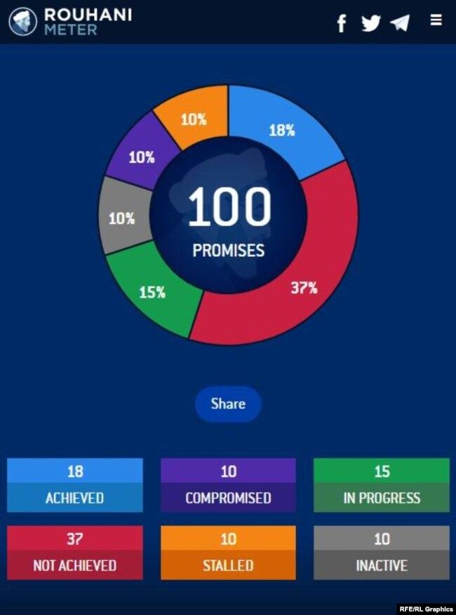 Screenshot of Rouhani Meter App