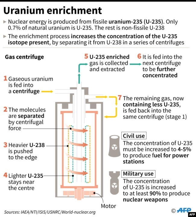 The Process Of Uranium Enrichment Graphic