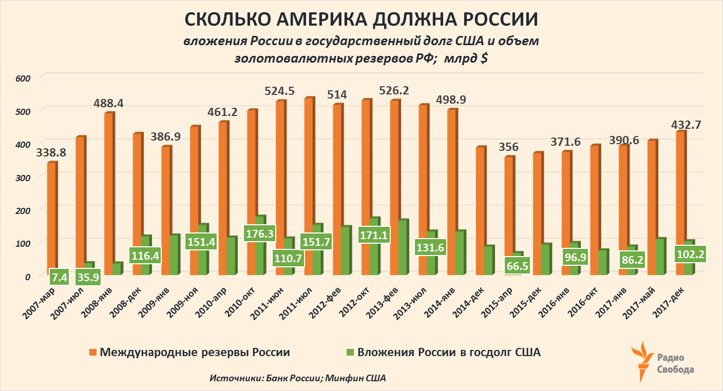 Russia-Factograph-USA Debt-Foreign Holders-Russia-Reserves-2007-2017