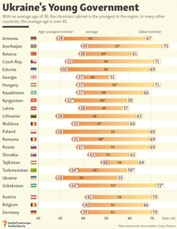 INFOGRAPHICS: Ukraine's Young Government