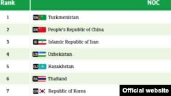 V Осиё ўйинлари расмий сайтидан скриншот.