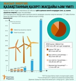 RENEWABLE ENERGY in Kazakhstan - Kazakh - plans and expectations