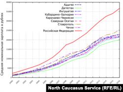 Динамика заработных плат по Северному Кавказу и РФ, 2000-2016