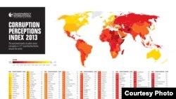 Indeksi i perceptimit të korrupsionit në 177 shtete