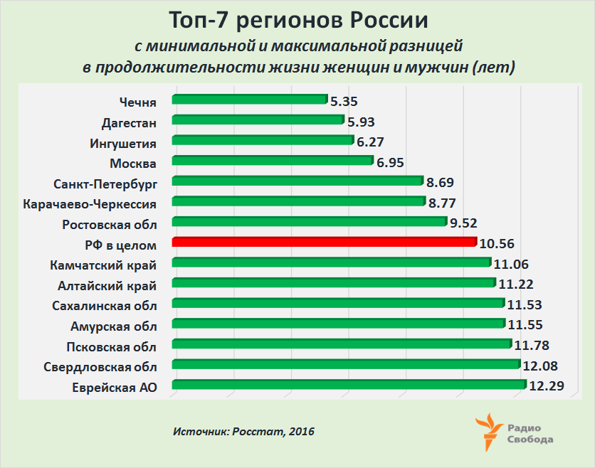 Russia-Factograph-LifeExpectancy-Russia-Women-Men-Break-Regions