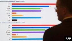 AfD sada ima poslanike u deset od 16 pokrajinskih parlamenata