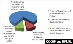 FIGURE 2: Azertel ownership structure after Panamanian companies Dilsan Investment SA and Colville Group SA, represented by Olivier Mestelan bought Cenay Iletishim's shares