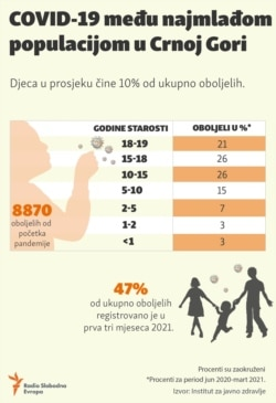 Infographic: COVID-19 among the youngest population in Montenegro