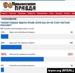 """Результаты опроса в """"Крымской правде"""""""