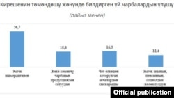 Улуттук статистика комитетинин расмий сайтындагы маалымат.