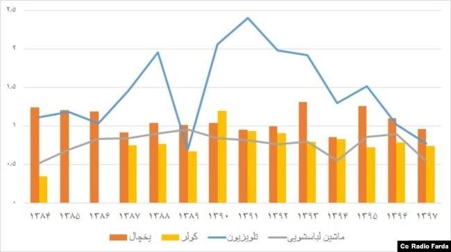 وضعیت تولید برخی محصولات عمده خانگی از سال ۸۴ تاکنون (میلیون دستگاه) - منبع: آمارهای وزارت صنعت، معدن و تجارت