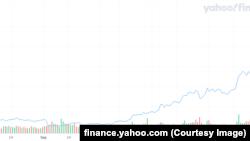 Стоимость биткоина только за последние полгода выросла с 9 тысяч до 36 тысяч долларов. Графика finance.yahoo.com на 12 января 2021 года.