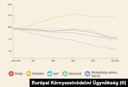Szén-dioxid-kibocsátás az EU-ban szektoronként