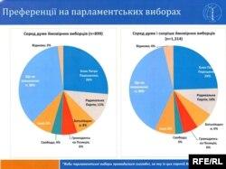Преференції на парламентських виборах, дані IFES, вересень 2014 року