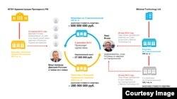 Схема з помешканнями Рогозіна, яку публікує Transparency International