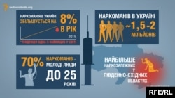 """Наркотрафик в Украине - схема """"Радио Свобода"""""""