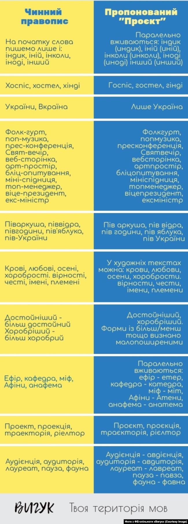 Порівняльна таблиця змін, які пропонуються у проекті нового українського правопису