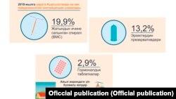 Бойго бүтүрбөөчү каражаттарды колдонуу проценттери