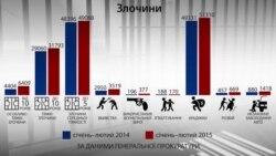 Злочинність у цифрах – аналіз статистики Генпрокуратури