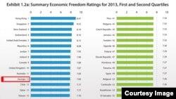 ეკონომიკური თავისუფლების ინდექსი