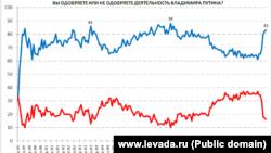 Նախագահ Վլադիմիր Պուտինի գործունեությանը հավանություն տվող (կապույտ) և չտվող (կարմիր) ռուսաստանցիների տոկոսային պատկերը 1999 - 2014 թվականներին ըստ «Լևադա» կենտրոնի հարցումների, 4-ը հունիսի, 2014թ.