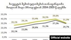 ბიუჯეტის შემოსულობების თანაფარდობა მთლიან შიდა პროდუქტთან 2004-2009 წლებში
