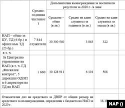 Таблицата е включена в документите, предоставени от НАП