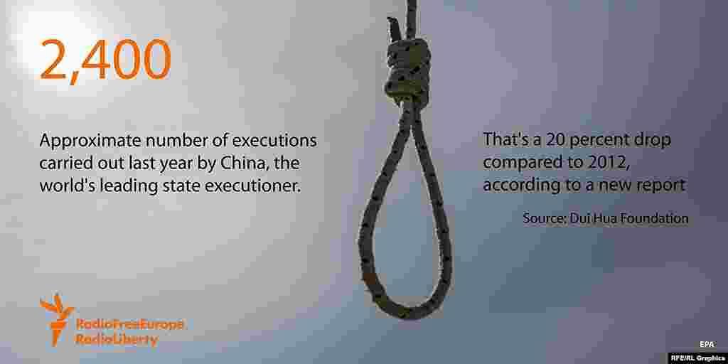 2400 - приблизительное число смертных приговоров, приведенных в исполнение в Китае за последний год.