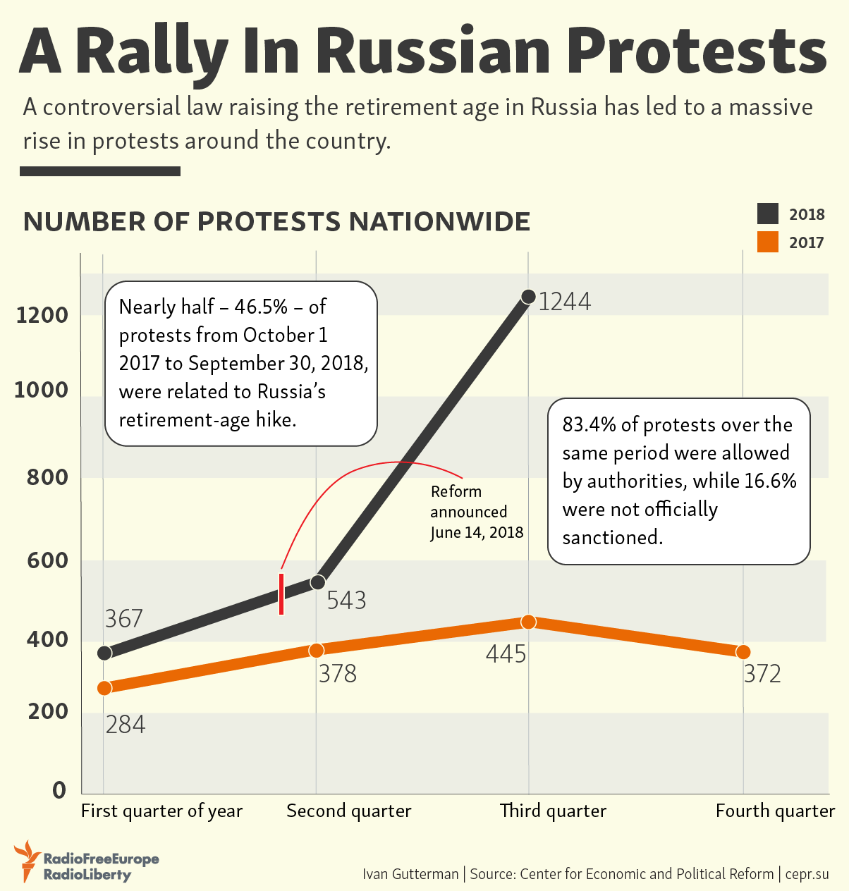 A Rally In Russian Protests