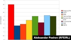 Споредба на проекциите за економски раст на Македонија за 2012 година од различни институции