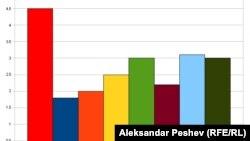 Таблица экономических показателей. Иллюстративное изображение