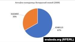 Сумарная колькасьць актыўных носьбітаў беларускае мовы паводле перапісу 2009 году