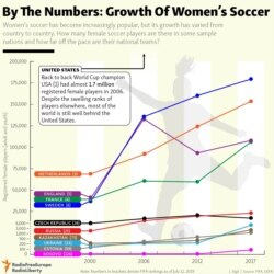 INFOGRAPHIC: By The Numbers: Growth Of Women's Soccer