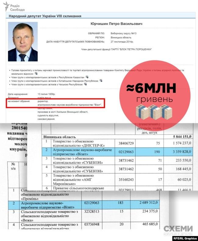 Підприємство «Візит», засноване дружиною і братом депутата Юрчишина, отримало близько 6 мільйонів