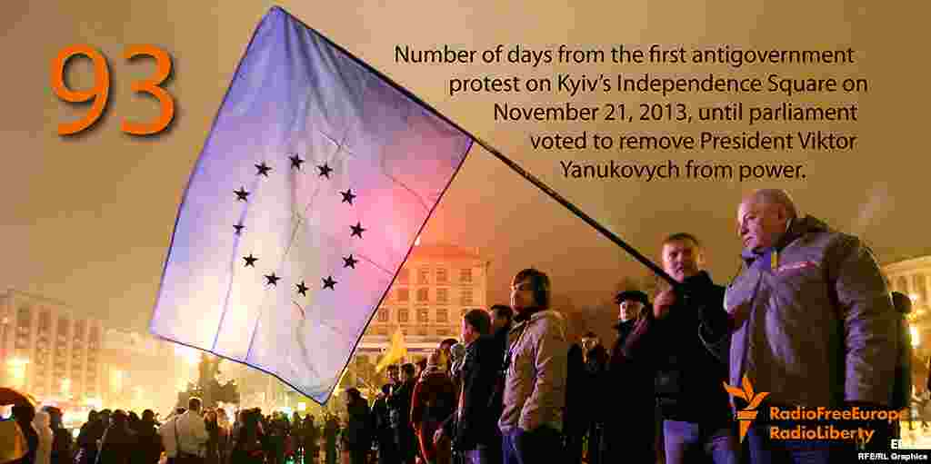 Киевда 2013 йил 21 ноябр куни бошланган намойишлардан 93 кун ўтиб парламент Януковични президентликдан олиб ташлади.