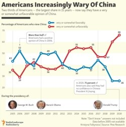 INFOGRAPHIC: Americans Increasingly Wary Of China