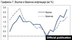 Инфлација во Северна Македонија. Извор: Министерство за финансии.