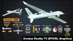 Перспективний БПЛА «Сокіл-300» від КБ «Луч» – на будівництво першого і на випробування потрібно 150 мільйонів гривень