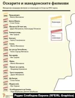 Инфографики - Македонски филмови и Оскарите