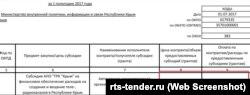 В этом году ТРК «Крым» получила из бюджета 213 миллионов рублей