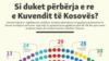 Kosovo - The new Parliament of Kosovo infographic