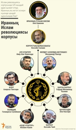 Who's Who: Iran's Islamic Revolutionary Guards Corps in Kazakh