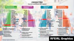"""Среди 15 стран бывшего СССР самый большой прогресс (то есть продвижение в общемировом рейтинге) в категории """"Общество"""" за минувшие 10 лет авторы исследования отмечают для Кыргызстана (на 36 мест вверх), Узбекистана (на 31 место) и Армении (на 28 мест вверх). А самое большое падение – для Украины (на 28 мест вниз)"""