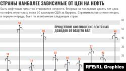 Страны, наиболее зависимые от цен на нефть, инфографика Радио Свобода
