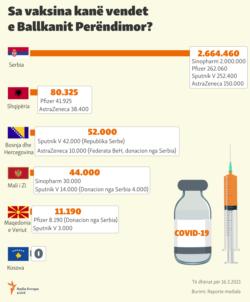 Kosovo: Infographics - COVID-19 vaccines in Western Balkans