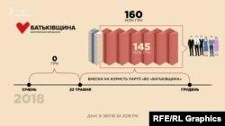 На рахунки партії надійшло майже 160 млн грн благодійних внесків, з них 145 млн - від фізичних осіб